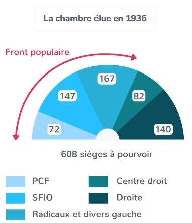Front populaire crise élections