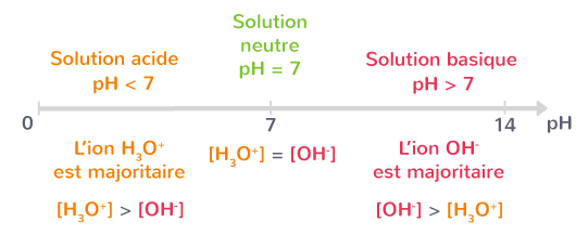 ion majoritaire selon pH solution