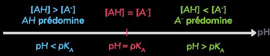 définition diagramme prédominance