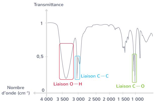 spectre molécule éthanol
