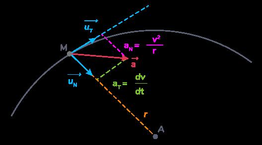 composantes vecteur accélération repère mobile