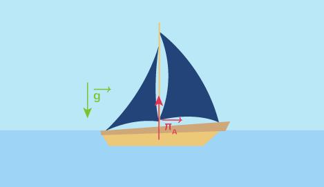 formule expression vectorielle poussée Archimède