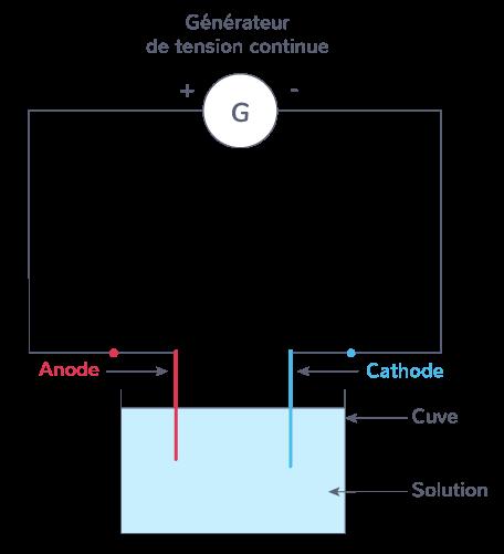 dispositif expérimental électrolyseur