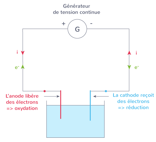 cathode borne positive réduction anode borne négative oxydation