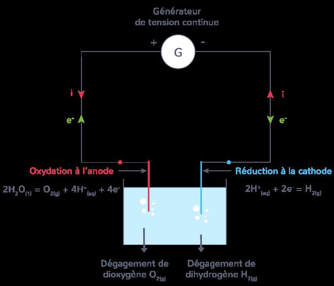 électrolyse eau réactions
