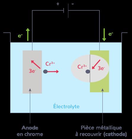 dépôt électrolytique chrome