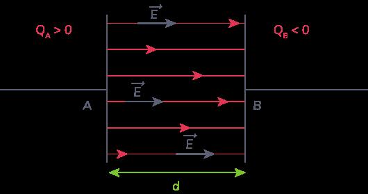 définition condensateur plan
