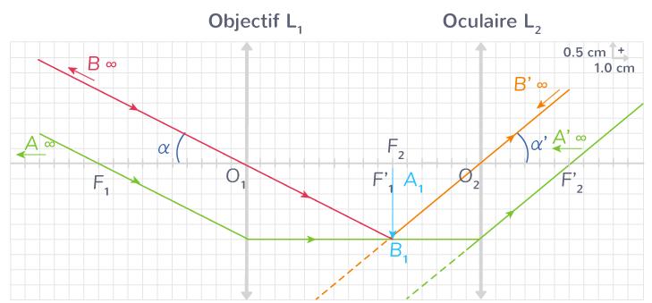formule relation entre grossissement lunette afocale distances focales objectif oculaire