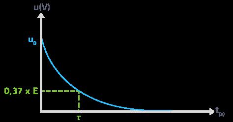 temps caractéristique décharge condensateur