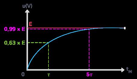 circuit RC condensateur complètement chargé déchargé durée égale 5 fois temps caractéristique