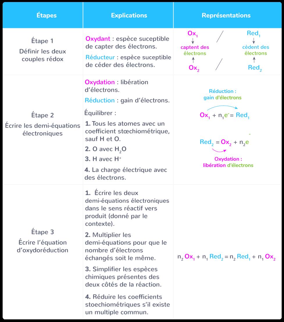 obtention équation réaction oxydoréduction