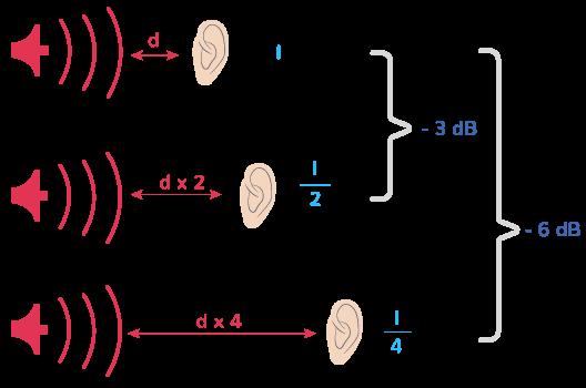 variation intensité niveau d'intensité sonore source linéaire