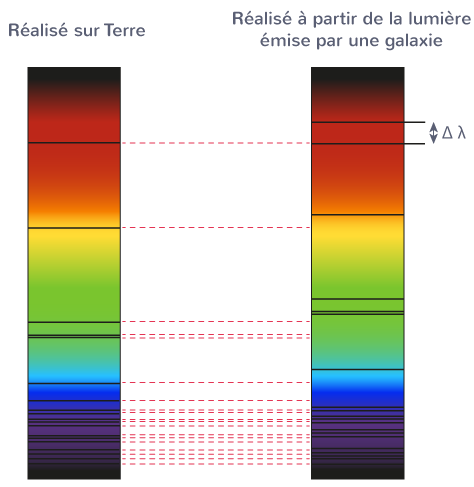 utilisation effet Doppler astronomie