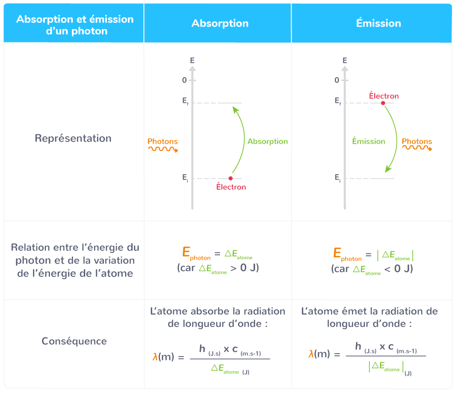 phénomènes absorption émission photon par atome