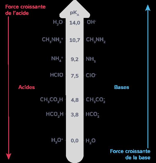 comparaison forces acides bases