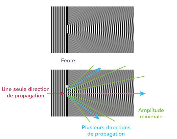 définition diffraction