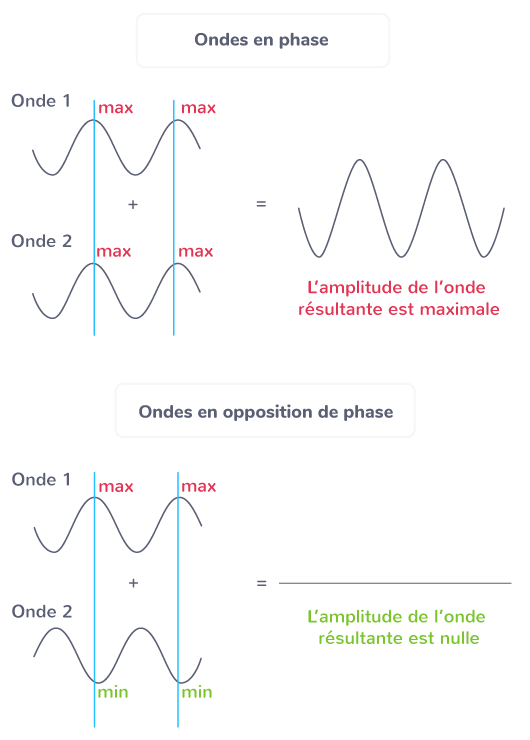 superposition ondes en phase opposition phase
