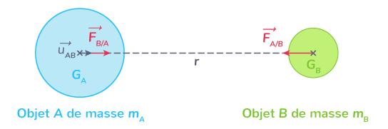 loi universelle gravitation
