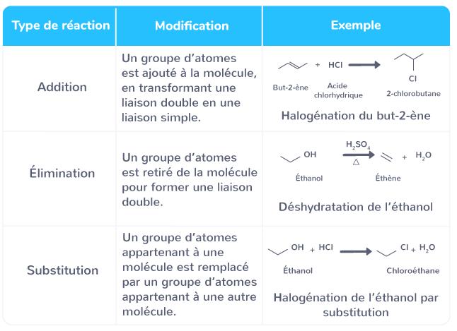 réactions chimie organique classées trois catégories fonction nature réactifs produits