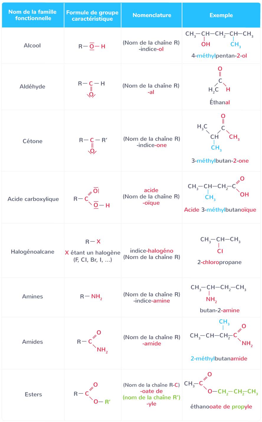 molécule possède groupe caractéristique appartient famille fonctionnelle