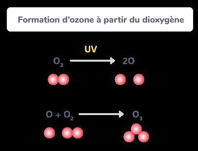 ozone dans l'atmosphère