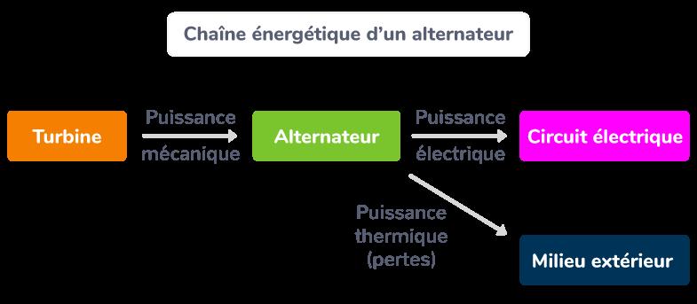La chaîne énergétique d'un alternateur