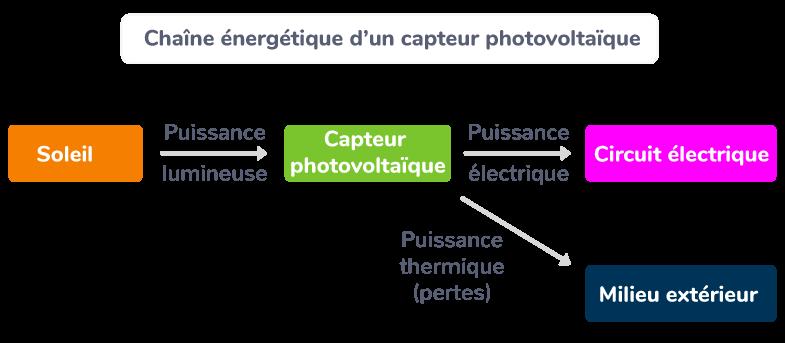 Chaîne énergétique d'un capteur photovoltaïque