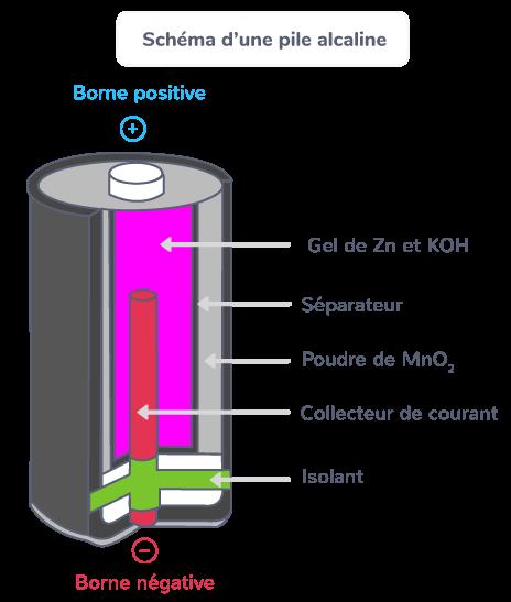 Schéma d'une pile alcaline