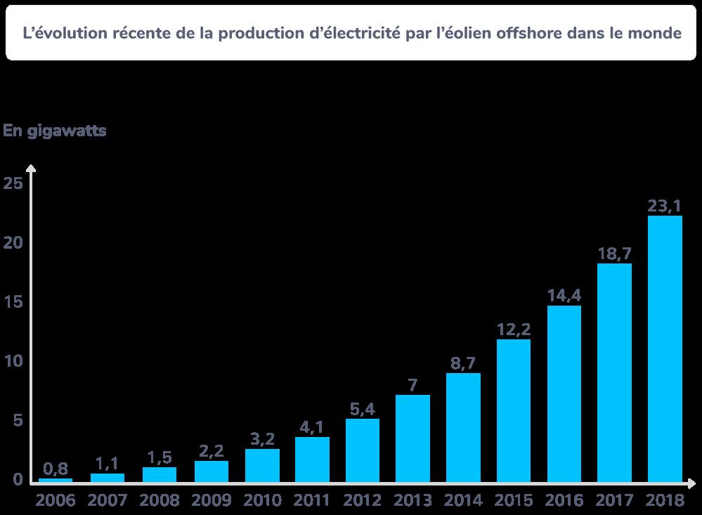 L'évolution récente de la production d'électricité par l'éolien offshore dans le monde