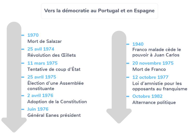 régimes autoritaires Portugal Espagne