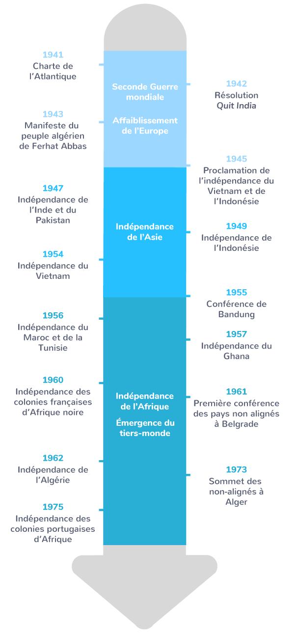 étapes décolonisation géopolitique