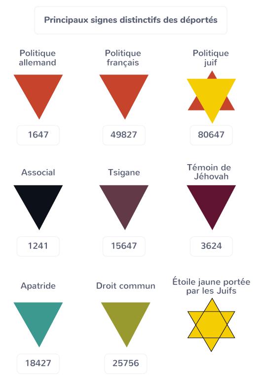 signes distinctifs déportés étoile jaune