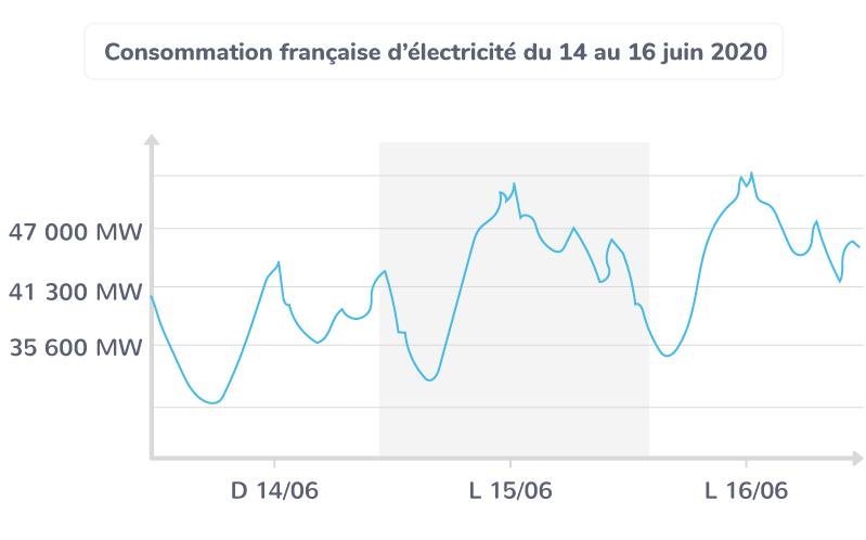 Consommation française d'électricité du 14 au 16 juin 2020