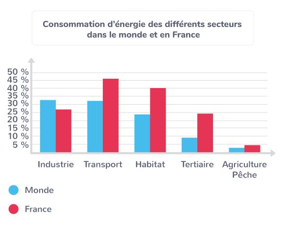 Consommation d'énergie des différents secteurs dans le monde et en France