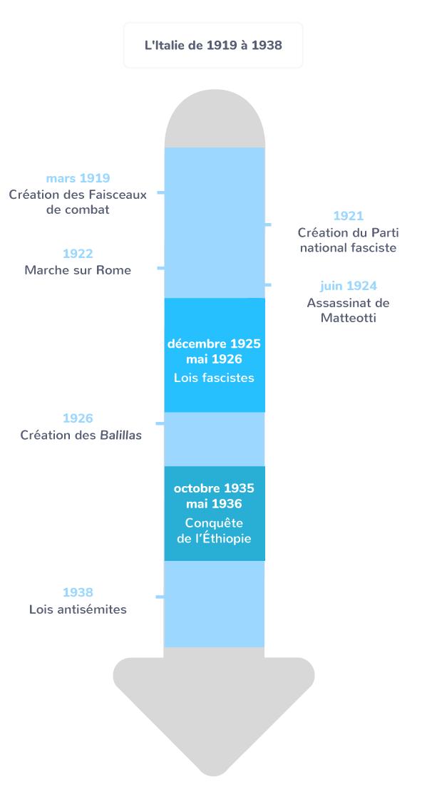 chronologie dictature Staline URSS