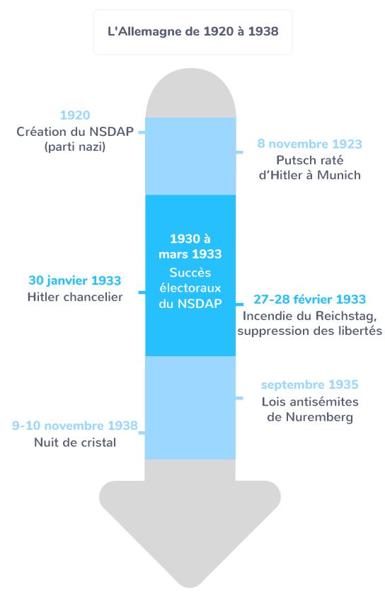chronologie dictature Allemagne nazisme