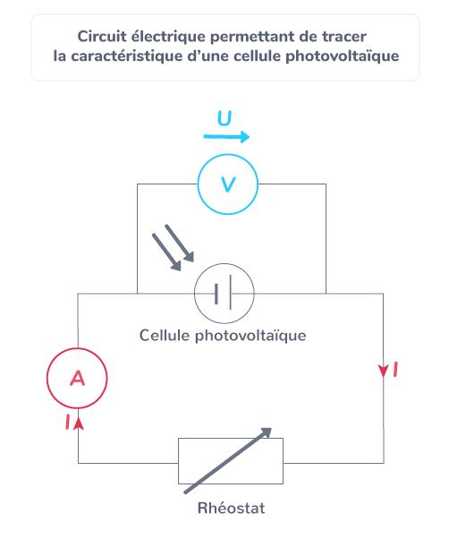 Circuit électrique permettant de tracer la caractéristique d'une cellule photovoltaïque