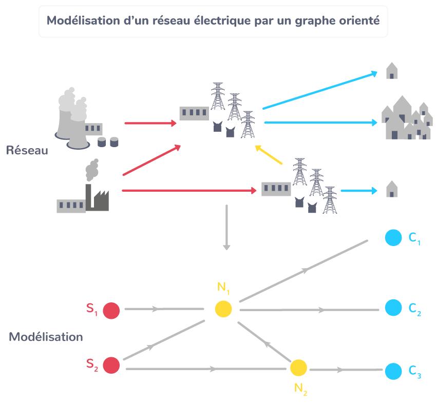 Modélisation d'un réseau électrique par un graphe orienté
