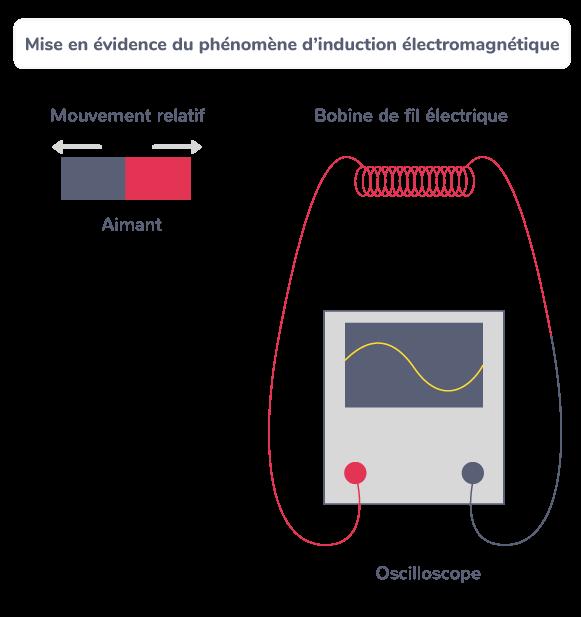 Mise en évidence du phénomène d'induction électromagnétique
