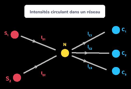 Intensités circulant dans un réseau