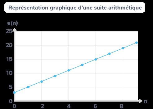 définition suite arithmétique