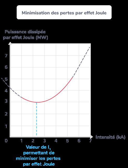 Minimisation des pertes par effet Joule