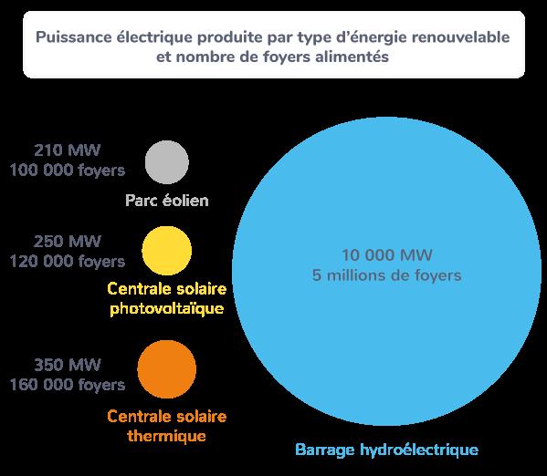 énergies renouvelables éolien photovoltaïque nucléaire