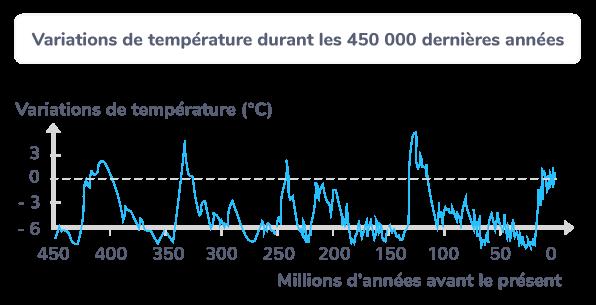 Variations de température durant les 450 000 dernières années