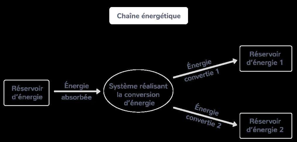 La chaîne énergétique