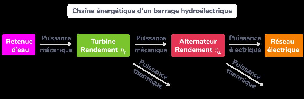Chaîne énergétique d'un barrage hydroélectrique