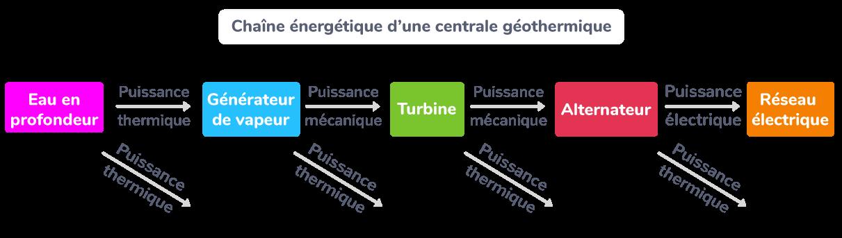 La chaîne énergétique d'une centrale géothermique