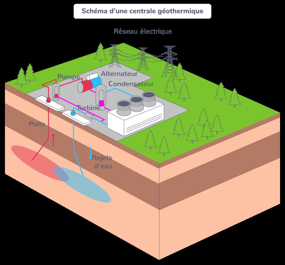 Schéma d'une centrale géothermique