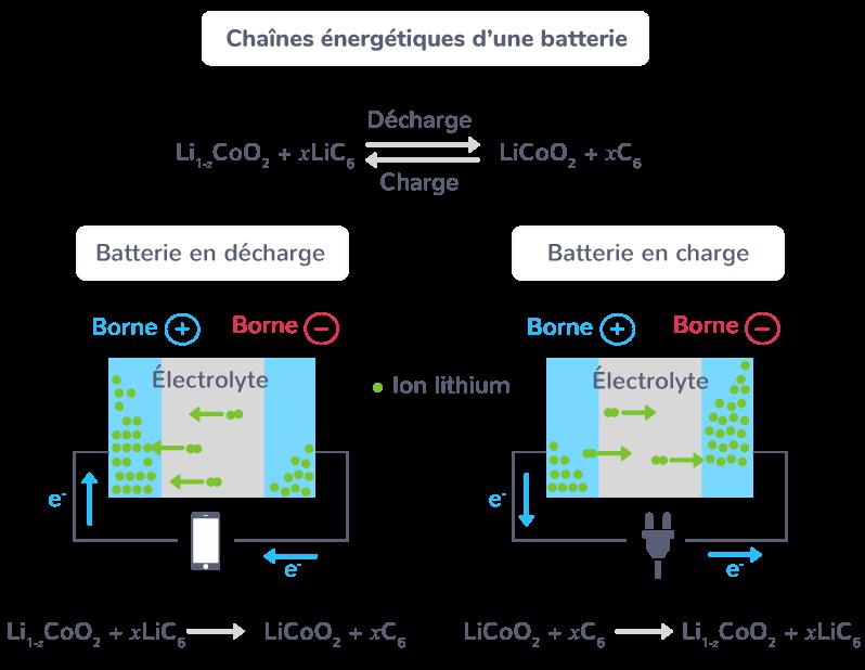 Charge et décharge d'une batterie