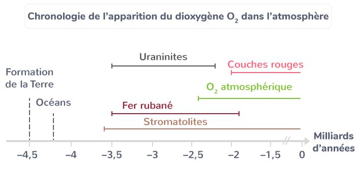 vie apparition dioxygène atmosphère